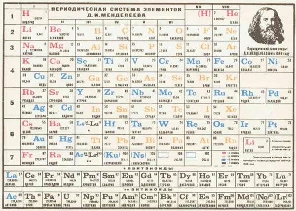 Dmitri mendeliev qumico ruso tabla periodica de mendeleiev urtaz Images
